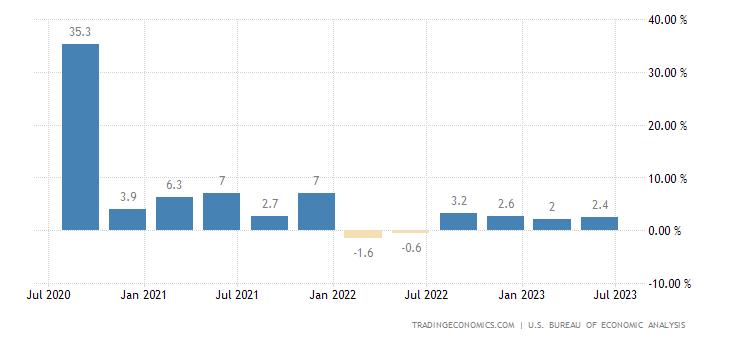 Estados Unidos - Taxa De Crescimento do PIB