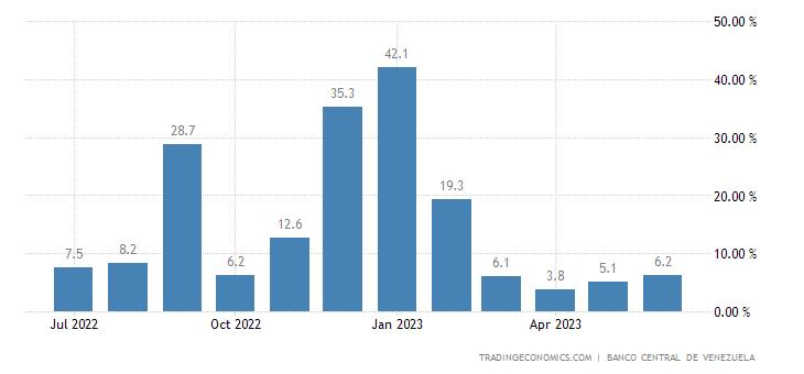 Venezuela - Taxa de Inflação (mensal)
