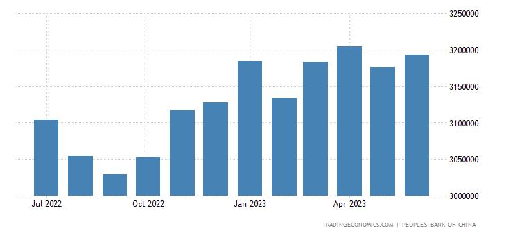 China forex reserves chart