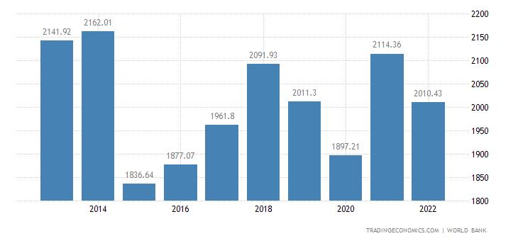 Italy gdp trading economics